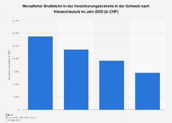 Monatsbrutto in der Versicherungsbranche in der Schweiz nach Hierarchiestufe 2016
