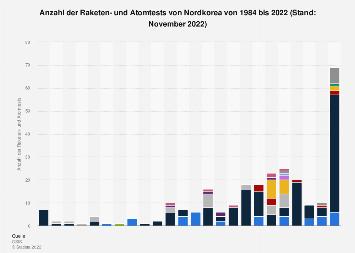 Anzahl der Raketen- und Atomtests von Nordkorea bis 2017