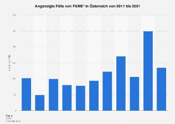 Angezeigte Fälle von FSME in Österreich bis 2017