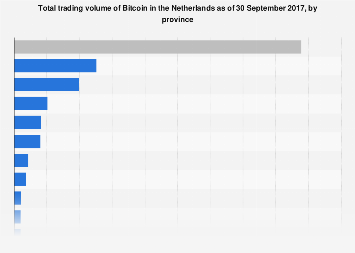 Bitcoin trading volume in the Netherlands 2017, by province