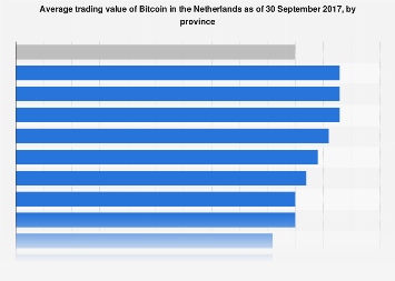 Average trading value of Bitcoin in the Netherlands 2017, by province
