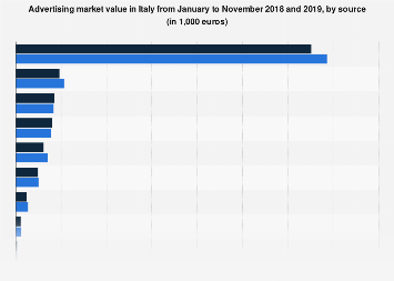 Italy: advertising market value 2017-2018, by source