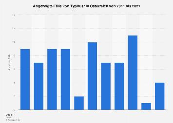 Angezeigte Fälle von Typhus in Österreich bis 2016