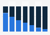 NFC-enabled/non-NFC cellular handset shipment share worldwide 2014-2020