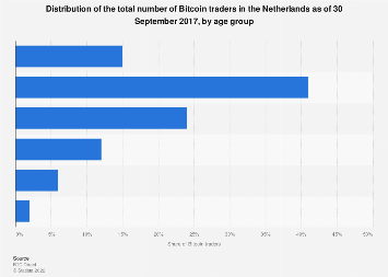 Distribution of number of Bitcoin traders in the Netherlands 2017, by age group