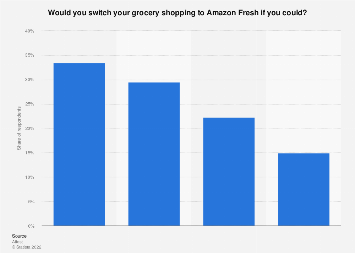 UK: distribution of grocery shoppers by their interest in using Amazon Fresh 2017