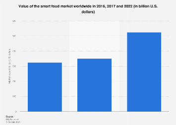 Global smart food market value in 2016 and 2022