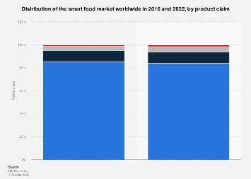 Market share of smart food in 2016 and 2022, by product claim
