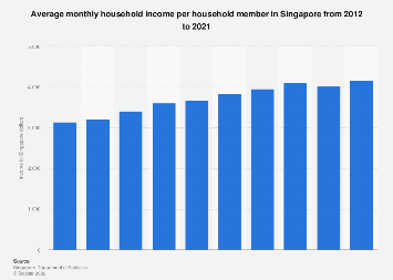 Average monthly household income per household member in Singapore 2010-2016