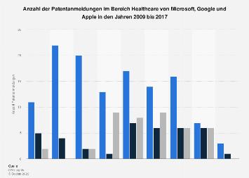 Patentanmeldungen im Bereich Healthcare von Microsoft, Google und Apple bis 2017
