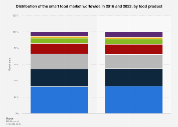 Market share of smart food in 2016 and 2022, by food product
