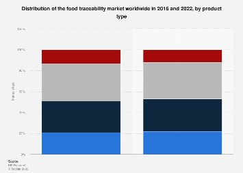 Market share of food traceability in 2016 and 2022, by product type