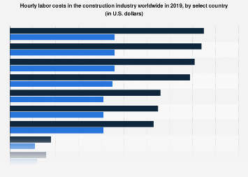 Global construction sector hourly labor costs by select country 2019