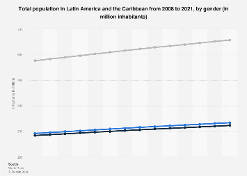 Latin America & the Caribbean: total population 2006-2016, by gender