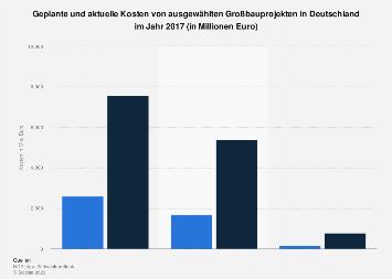 Großbauprojekte - Geplante und aktuelle Kosten in Deutschland 2017