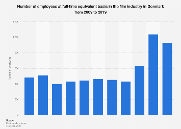Employees at full-time equivalent basis in the film industry in Denmark 2009-2015