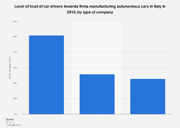 Consumers' trust in firms manufacturing autonomous cars 2018, by type of company