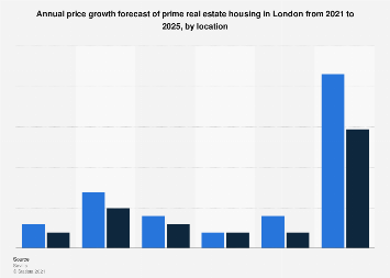 Prime house price growth forecast in London (UK) 2018-2022, by region