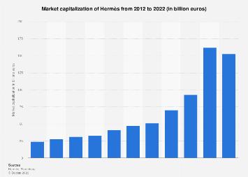 Market capitalization of Hermès 2012-2016