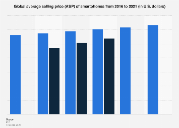 Average selling price of smartphones worldwide 2016-2021