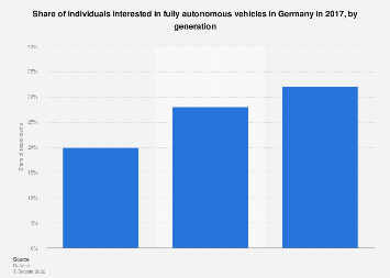 Germany: interest in fully autonomous vehicles in 2017, by generation