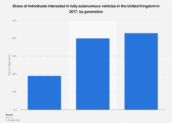UK: interest in fully autonomous vehicles in 2017, by generation