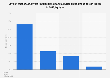 France: trust in firms manufacturing autonomous cars 2017, by type