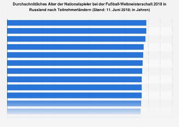 Durchschnittliches Alter der Spieler bei der Fußball-WM 2018 nach Mannschaften