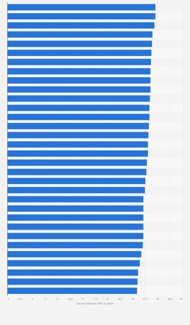 Fussball Wm 2018 In Russland Durchschnittliches Alter Der