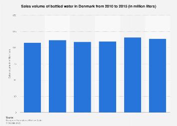 Sales volume of bottled water in Denmark 2010-2015