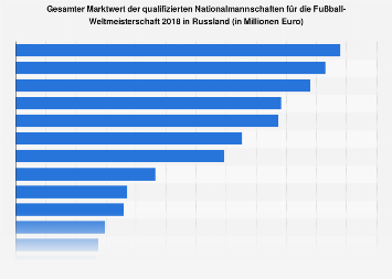 Gesamter Marktwert der beteiligten Nationalteams bei der Fußball-WM 2018 in Russland