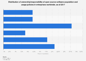 Open source software usage policy ownership distribution in enterprises 2017