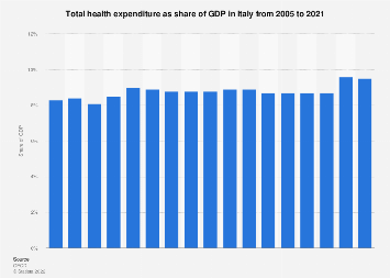 Italy: share of GDP on health expenditure 2006-2017