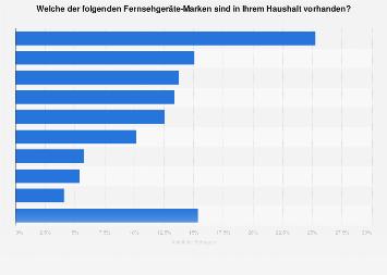 Verbreitung von Fernsehgeräte-Marken in Haushalten in Deutschland 2017