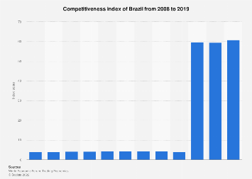 Brazil: competitiveness index 2006-2017