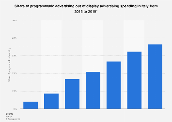 Italy: programmatic share of display advertising spending 2013-2019