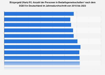 Hartz IV: Anzahl der Personen in Bedarfsgemeinschaften nach dem SGB II bis 2017