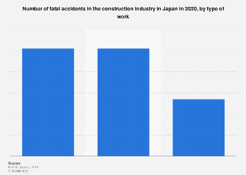 Fatal construction industry accidents Japan 2017, by work type