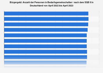 Hartz IV: Personen in Bedarfsgemeinschaften nach dem SGB II im Monat bis November '17