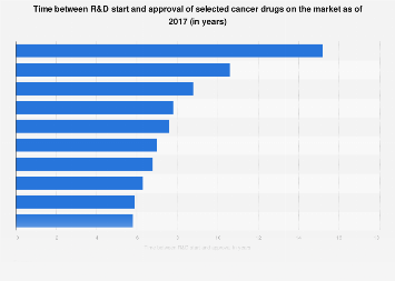 Time from R&D start to approval of select cancer drugs 2017