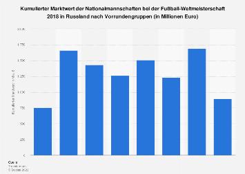 Marktwert der Nationalteams nach Gruppen bei der Fußball-WM 2018 in Russland