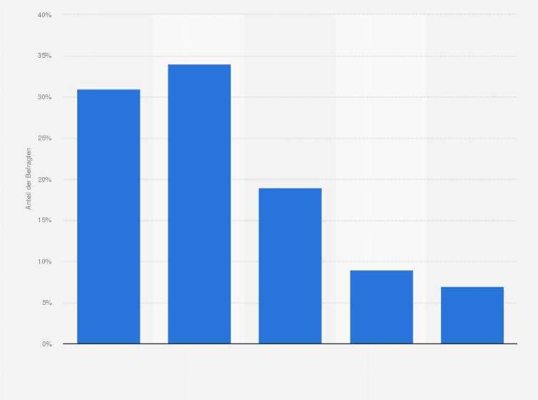 Veränderung Der Wohnsituation Dauer Der Wohnungssuche 2017 Umfrage