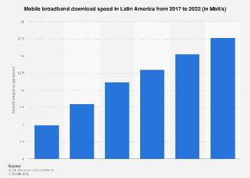Latin America: mobile broadband download speed 2017, by country