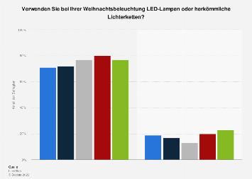 Weihnachtsbeleuchtung - Umfrage zur Verwendung nach Art in Deutschland 2017