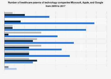 Healthcare patents of technology companies Microsoft, Apple, and Google 2009-2017