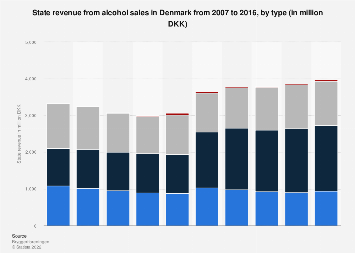 State revenue from alcohol sales in Denmark 2007-2016, by type