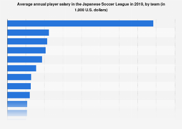 Average J-League salary by team 2018 | Statista
