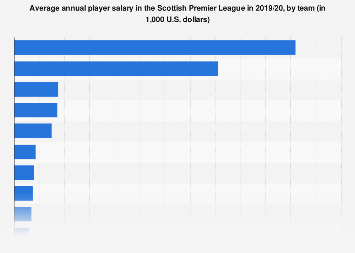 Average Scottish Premiership salary by team 2018/19 | Statista