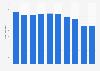 Duvet sales volume in Japan 2012-2017