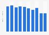 Duvet sales value in Japan 2012-2018